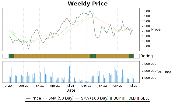 FCFS Price-Volume-Ratings Chart