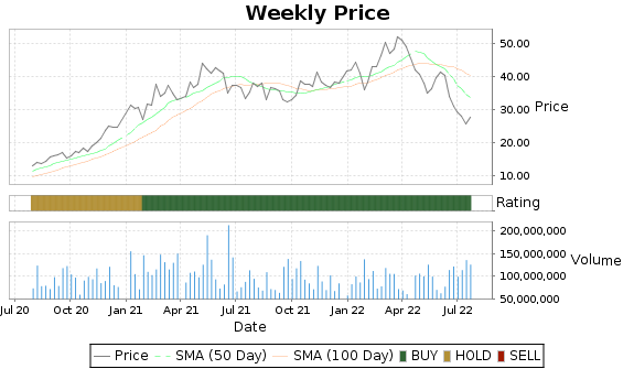 FCX Price-Volume-Ratings Chart