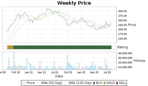 FDX Price-Volume-Ratings Chart