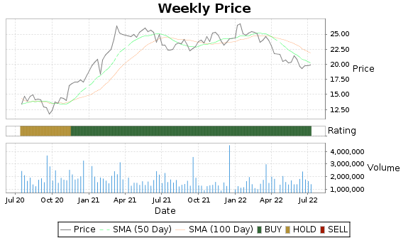 FFBC Price-Volume-Ratings Chart