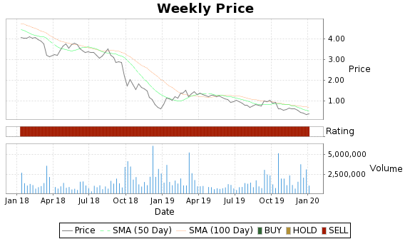 FGP Price-Volume-Ratings Chart
