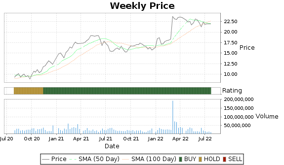 FHN Price-Volume-Ratings Chart