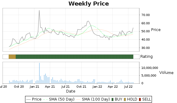 FIZZ Price-Volume-Ratings Chart