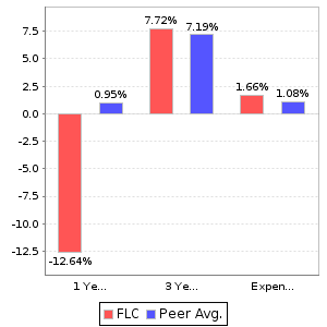 FLC Return and Expenses Comparison Chart