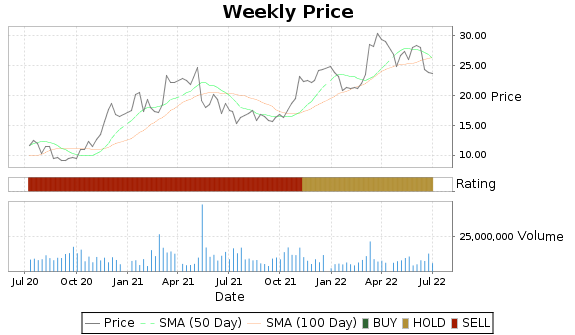 FLR Price-Volume-Ratings Chart