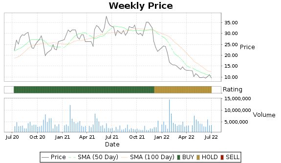 FLWS Price-Volume-Ratings Chart