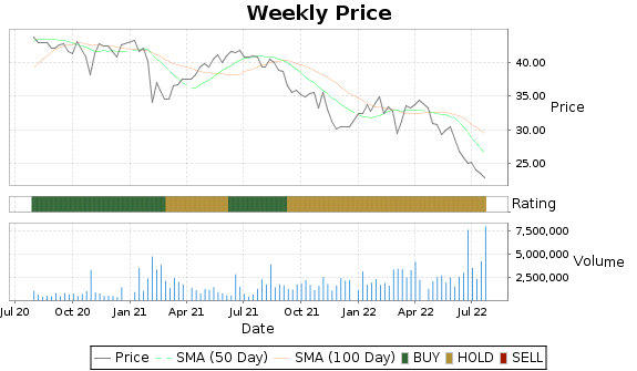 FMS Price-Volume-Ratings Chart