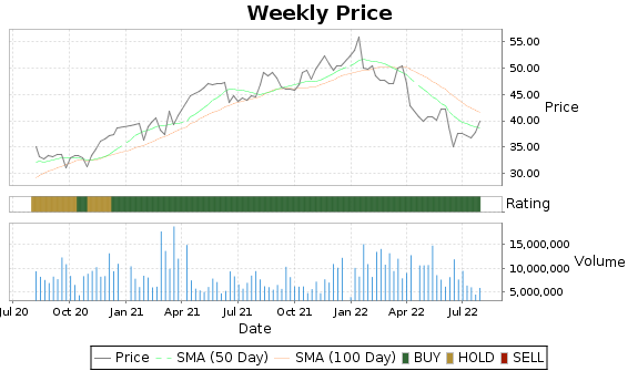FNF Price-Volume-Ratings Chart