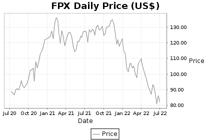FPX Price Chart