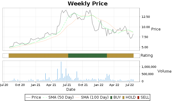 FRD Price-Volume-Ratings Chart