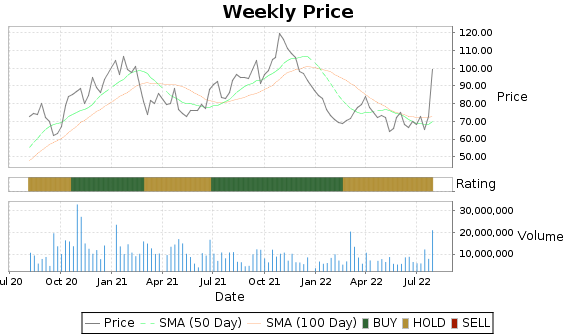FSLR Price-Volume-Ratings Chart