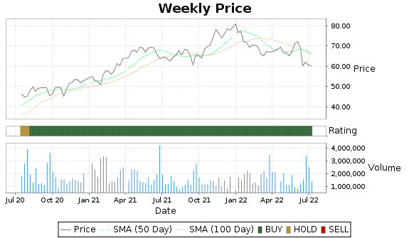 FUL Price-Volume-Ratings Chart