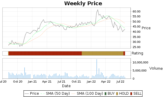 FUN Price-Volume-Ratings Chart