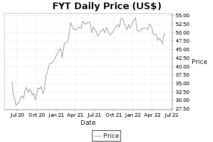 FYT Price Chart