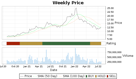 F Price-Volume-Ratings Chart