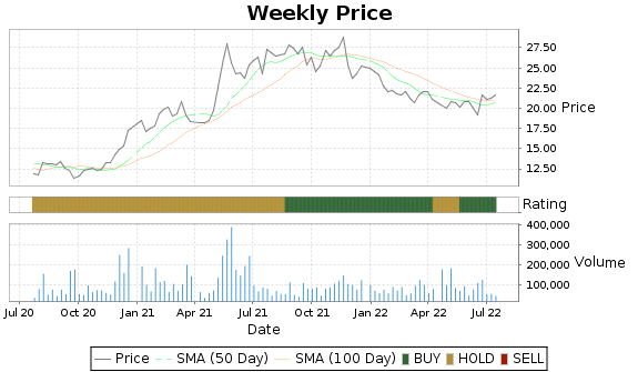 GBL Price-Volume-Ratings Chart