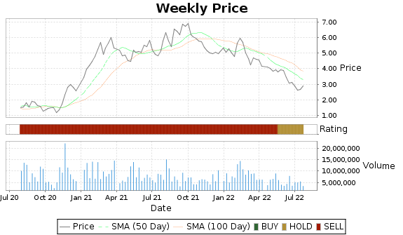 GCI Price-Volume-Ratings Chart