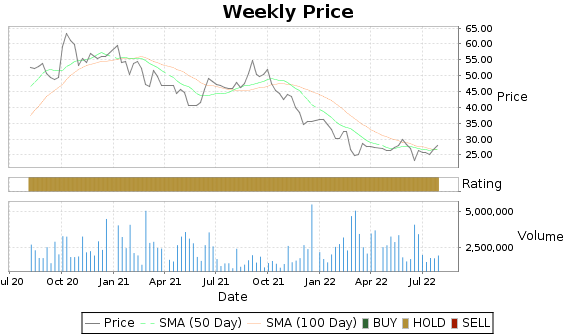 GDOT Price-Volume-Ratings Chart