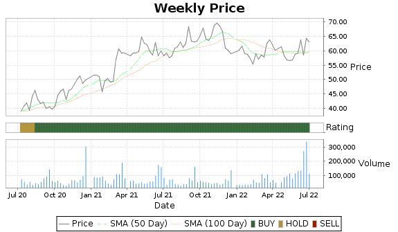GEF.B Price-Volume-Ratings Chart