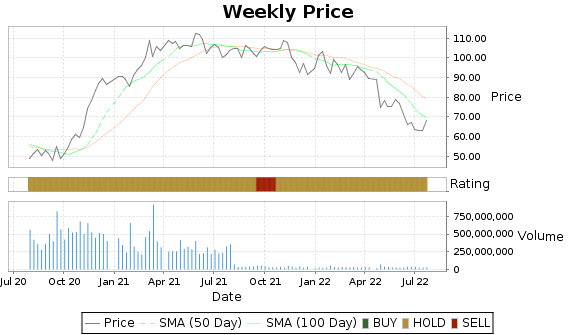 GE Price-Volume-Ratings Chart
