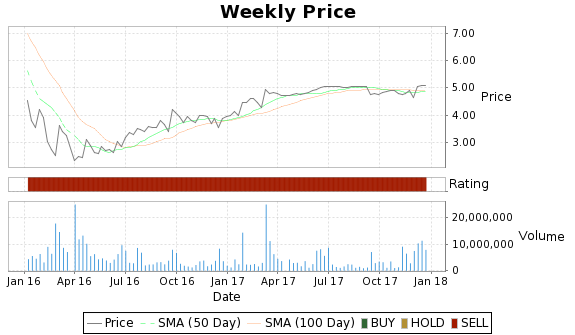GLBL Price-Volume-Ratings Chart