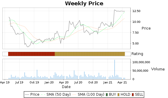 GLUU Price-Volume-Ratings Chart