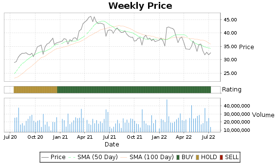 GLW Price-Volume-Ratings Chart