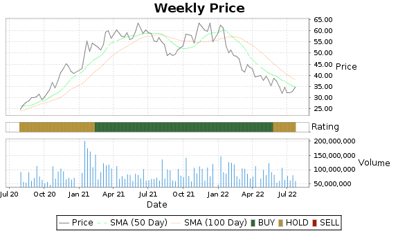 GM Price-Volume-Ratings Chart