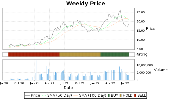 GNK Price-Volume-Ratings Chart