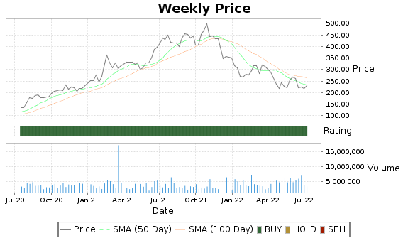 GNRC Price-Volume-Ratings Chart