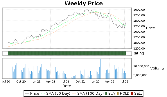 GOOG Price-Volume-Ratings Chart