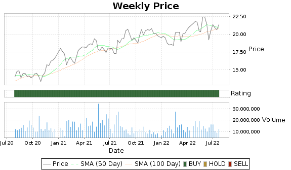 GPK Price-Volume-Ratings Chart