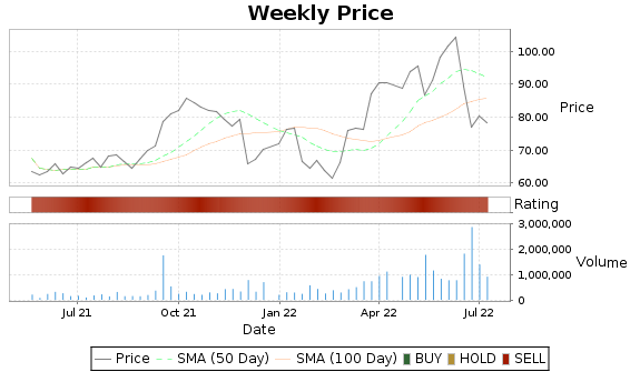 GPOR Price-Volume-Ratings Chart