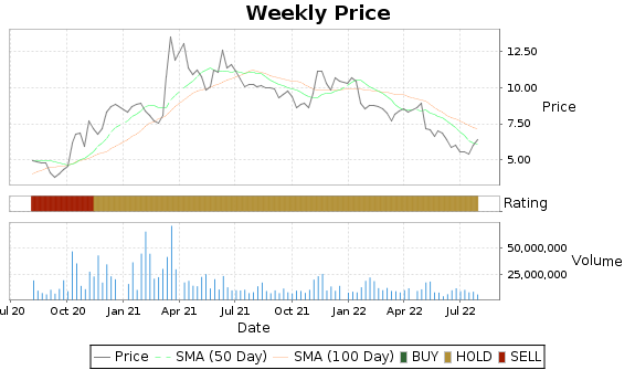 GPRO Price-Volume-Ratings Chart