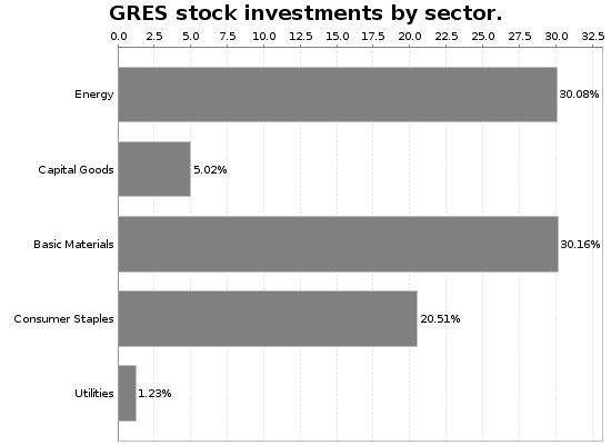 GRES Sector Allocation Chart