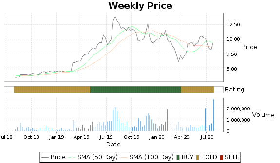 GSB Price-Volume-Ratings Chart