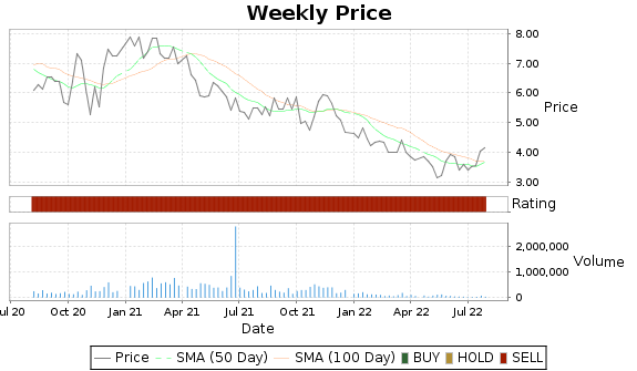 GSIT Price-Volume-Ratings Chart