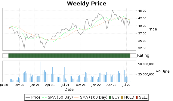 GSK Price-Volume-Ratings Chart