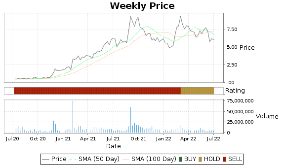 GSM Price-Volume-Ratings Chart