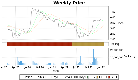 GSS Price-Volume-Ratings Chart