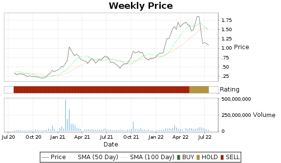 GTE Price-Volume-Ratings Chart
