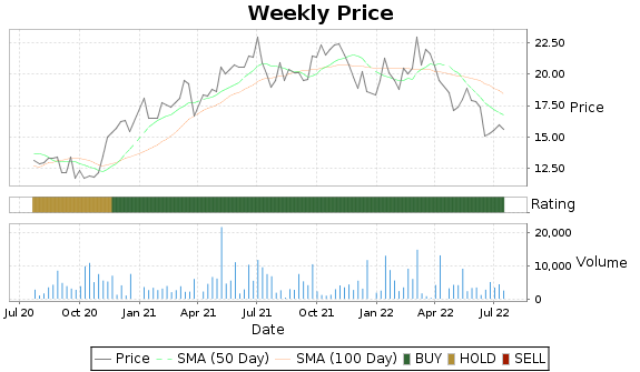 GTN.A Price-Volume-Ratings Chart