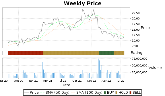 GT Price-Volume-Ratings Chart