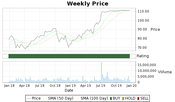 GWR Price-Volume-Ratings Chart