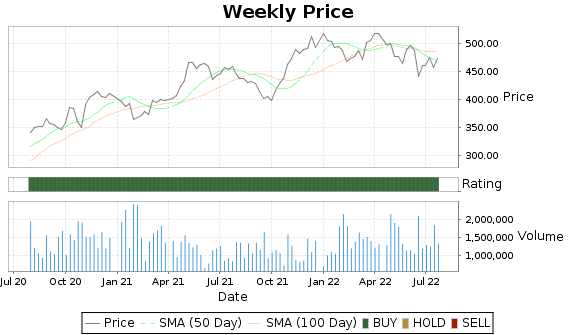 GWW Price-Volume-Ratings Chart