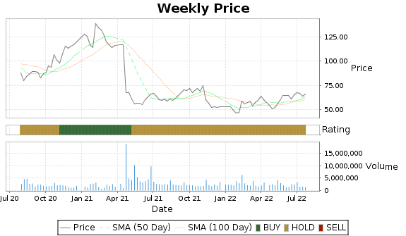 HAE Price-Volume-Ratings Chart