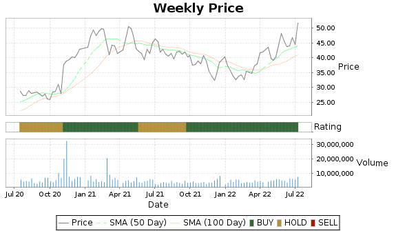 HALO Price-Volume-Ratings Chart