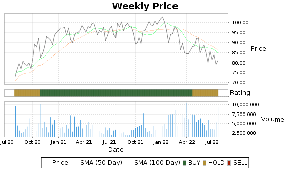HAS Price-Volume-Ratings Chart