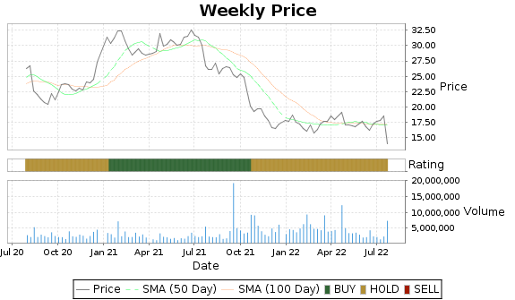 HCSG Price-Volume-Ratings Chart
