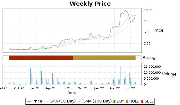 HDSN Price-Volume-Ratings Chart